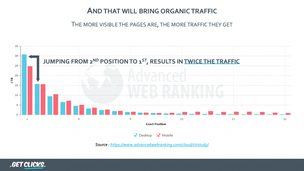 click-through rate in Google